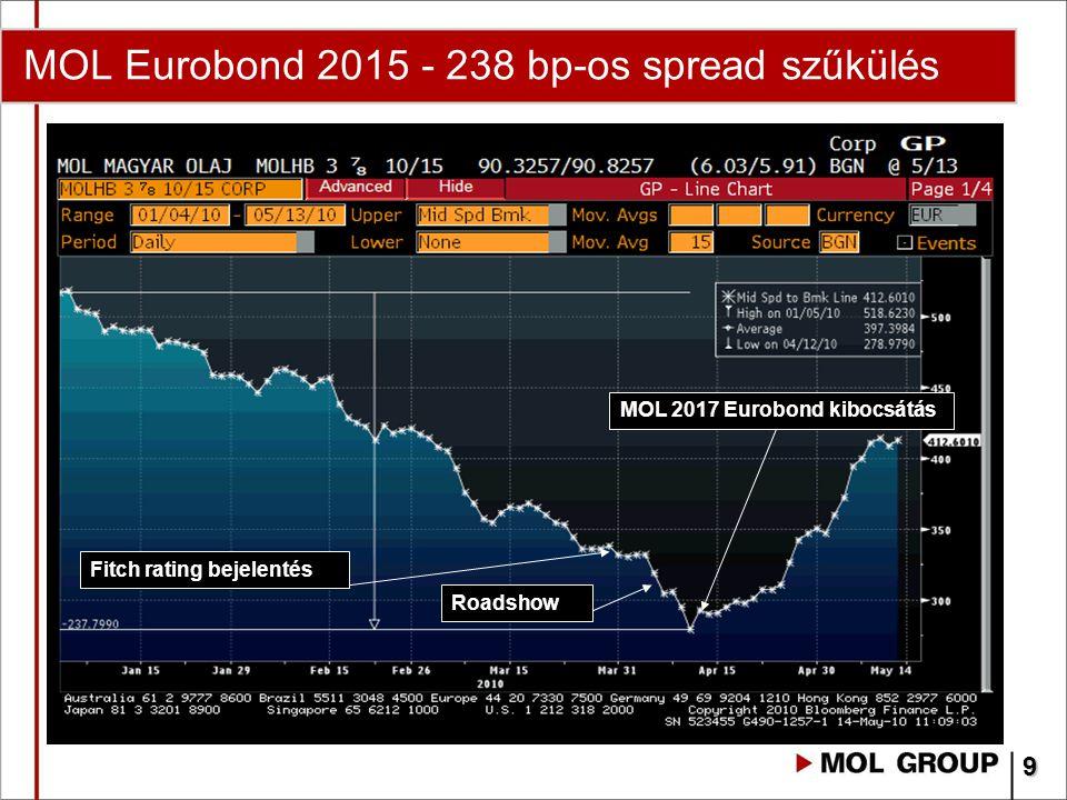 MOL Eurobond 2015 - 238 bp-os spread szűkülés MOL 2017 Eurobond kibocsátás Roadshow Fitch rating bejelentés 9