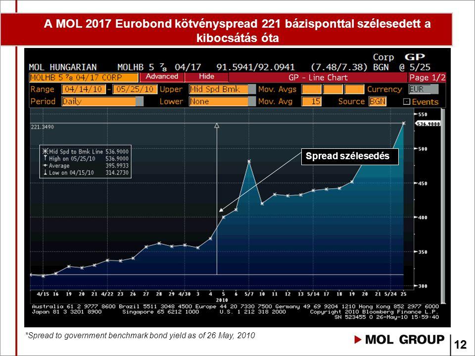 A MOL 2017 Eurobond kötvényspread 221 bázisponttal szélesedett a kibocsátás óta *Spread to government benchmark bond yield as of 26 May, 2010 Spread s