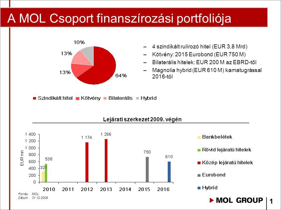 A MOL Csoport finanszírozási portfoliója Forrás: MOL Dátum:31.12.2009 –4 szindikált rulírozó hitel (EUR 3,8 Mrd) –Kötvény: 2015 Eurobond (EUR 750 M) –