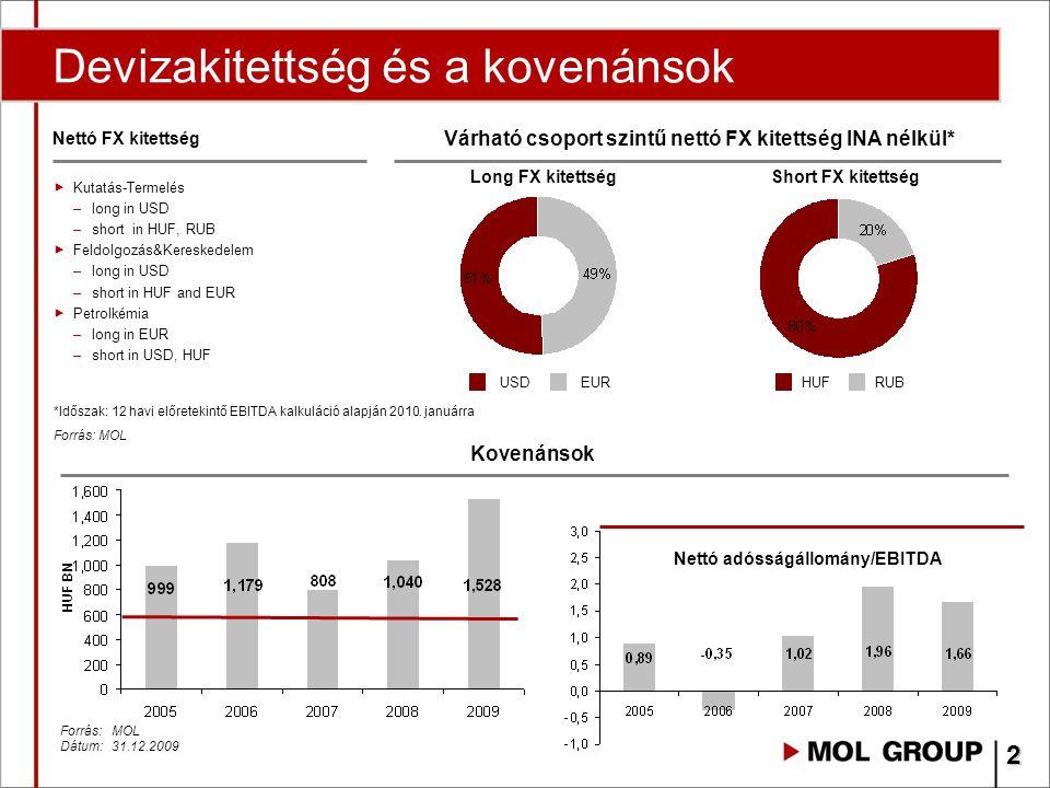 Finanszírozási célok 2010 A finanszírozási források diverzifikációja: »Eurobond kötvény »Multilaterális hitelek »Forint kötvény program »Lokális hitelek A likviditási rugalmasság megőrzése A lejárati szerkezet javítása Lépésenkénti refinanszírozási folyamat Finanszírozási költségek optimalizálása 3