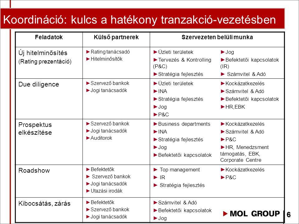 Koordináció: kulcs a hatékony tranzakció-vezetésben FeladatokKülső partnerekSzervezeten belüli munka Új hitelminősítés (Rating prezentáció) ►Rating ta