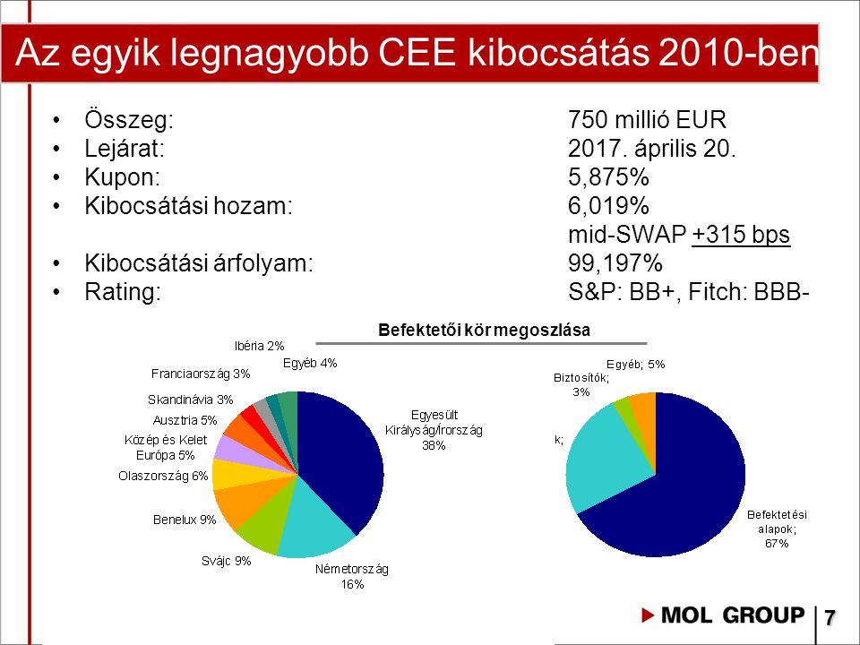 Összeg:750 millió EUR Lejárat: 2017. április 20. Kupon: 5,875% Kibocsátási hozam:6,019% mid-SWAP +315 bps Kibocsátási árfolyam: 99,197% Rating:S&P: BB