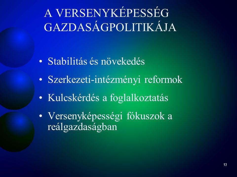 13 A VERSENYKÉPESSÉG GAZDASÁGPOLITIKÁJA Stabilitás és növekedés Szerkezeti-intézményi reformok Kulcskérdés a foglalkoztatás Versenyképességi fókuszok a reálgazdaságban
