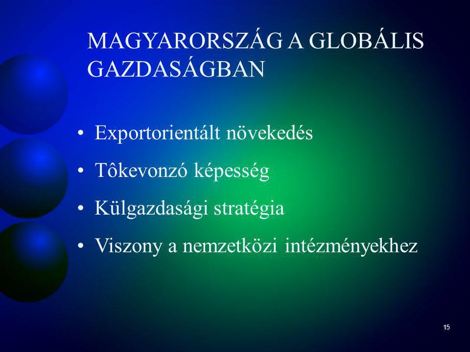 15 MAGYARORSZÁG A GLOBÁLIS GAZDASÁGBAN Exportorientált növekedés Tôkevonzó képesség Külgazdasági stratégia Viszony a nemzetközi intézményekhez