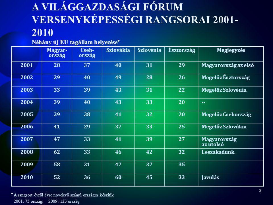3 Magyar- ország Cseh- ország SzlovákiaSzlovéniaÉsztországMegjegyzés 20012837403129Magyarország az első 20022940492826Megelőz Észtország 20033339433122Megelőz Szlovénia 20043940433320-- 20053938413220Megelőz Csehország 20064129373325Megelőz Szlovákia 20074733413927Magyarország az utolsó 20086233464232Leszakadunk 20095831473735 20105236604533Javulás  A rangsort évről évre növekvő számú országra készítik 2001: 75 ország, 2009: 133 ország A VILÁGGAZDASÁGI FÓRUM VERSENYKÉPESSÉGI RANGSORAI 2001- 2010 Néhány új EU tagállam helyezése 