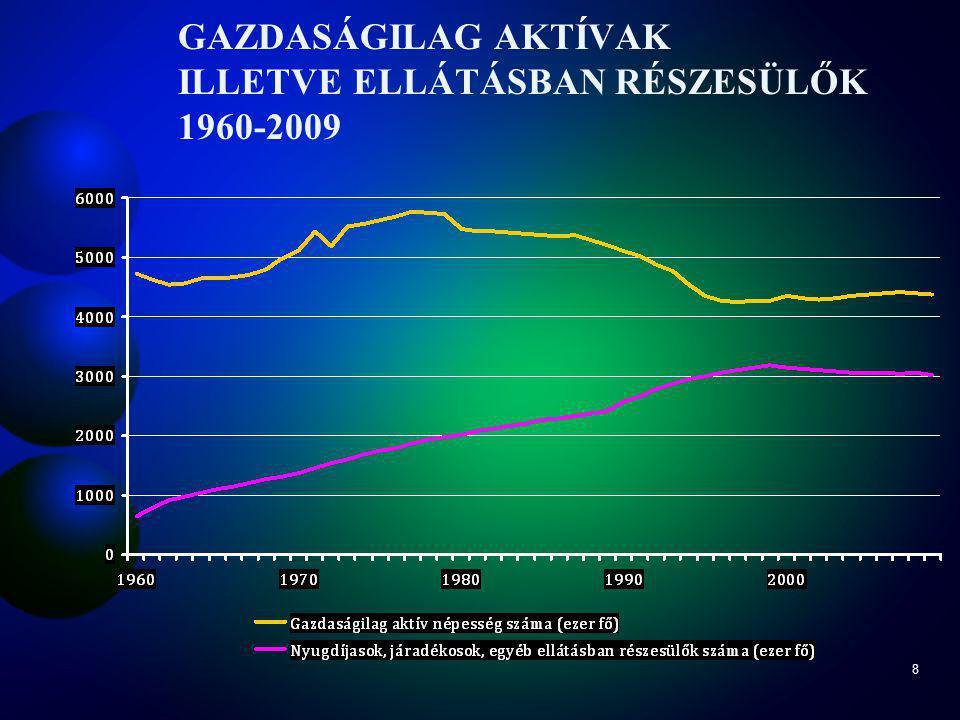 8 GAZDASÁGILAG AKTÍVAK ILLETVE ELLÁTÁSBAN RÉSZESÜLŐK 1960-2009
