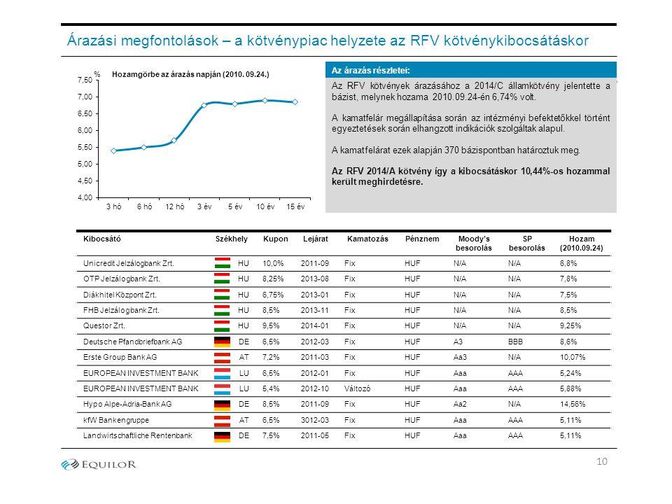 KibocsátóSzékhelyKuponLejáratKamatozásPénznemMoody's besorolás SP besorolás Hozam (2010.09.24) Unicredit Jelzálogbank Zrt. HU10,0%2011-09FixHUFN/A 6,8