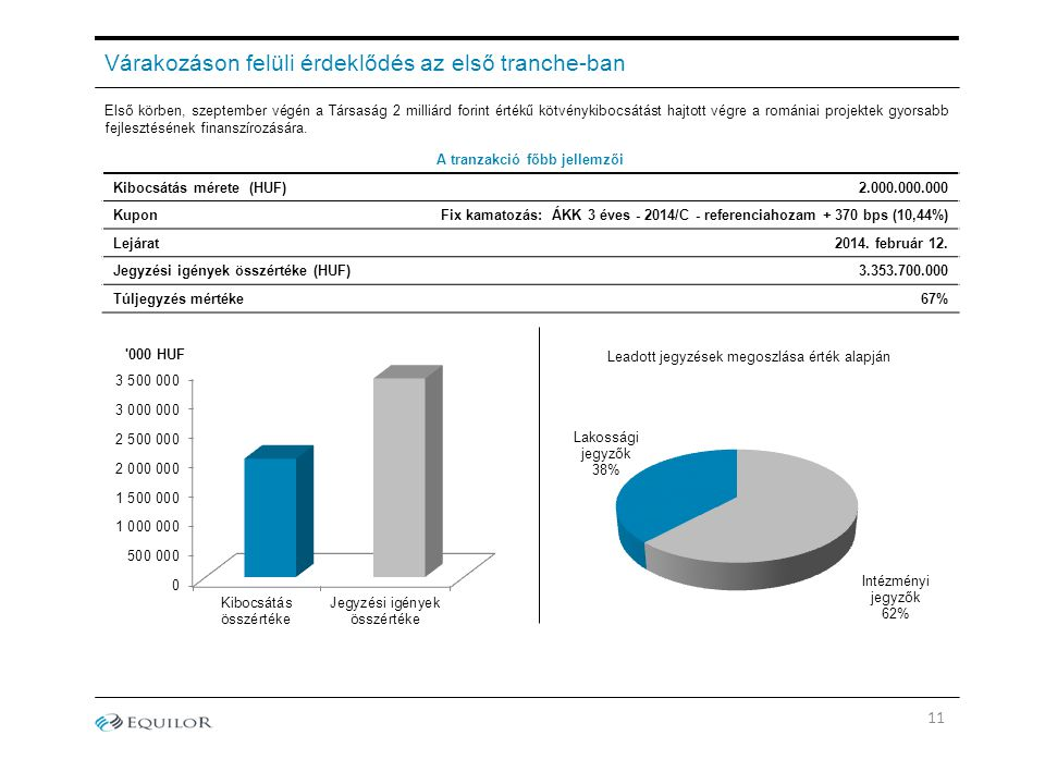 Várakozáson felüli érdeklődés az első tranche-ban Első körben, szeptember végén a Társaság 2 milliárd forint értékű kötvénykibocsátást hajtott végre a romániai projektek gyorsabb fejlesztésének finanszírozására.