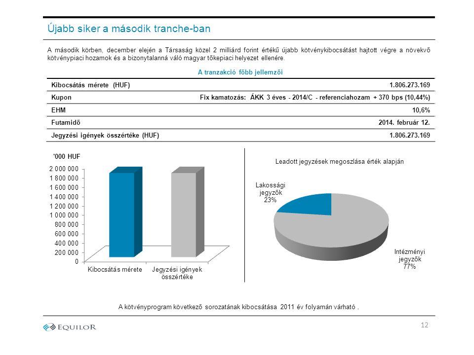 12 Újabb siker a második tranche-ban A második körben, december elején a Társaság közel 2 milliárd forint értékű újabb kötvénykibocsátást hajtott végr