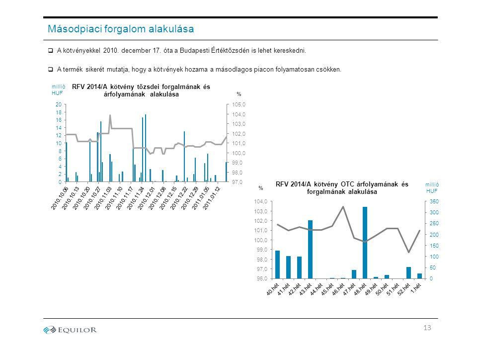 Másodpiaci forgalom alakulása  A kötvényekkel 2010. december 17. óta a Budapesti Értéktőzsdén is lehet kereskedni.  A termék sikerét mutatja, hogy a