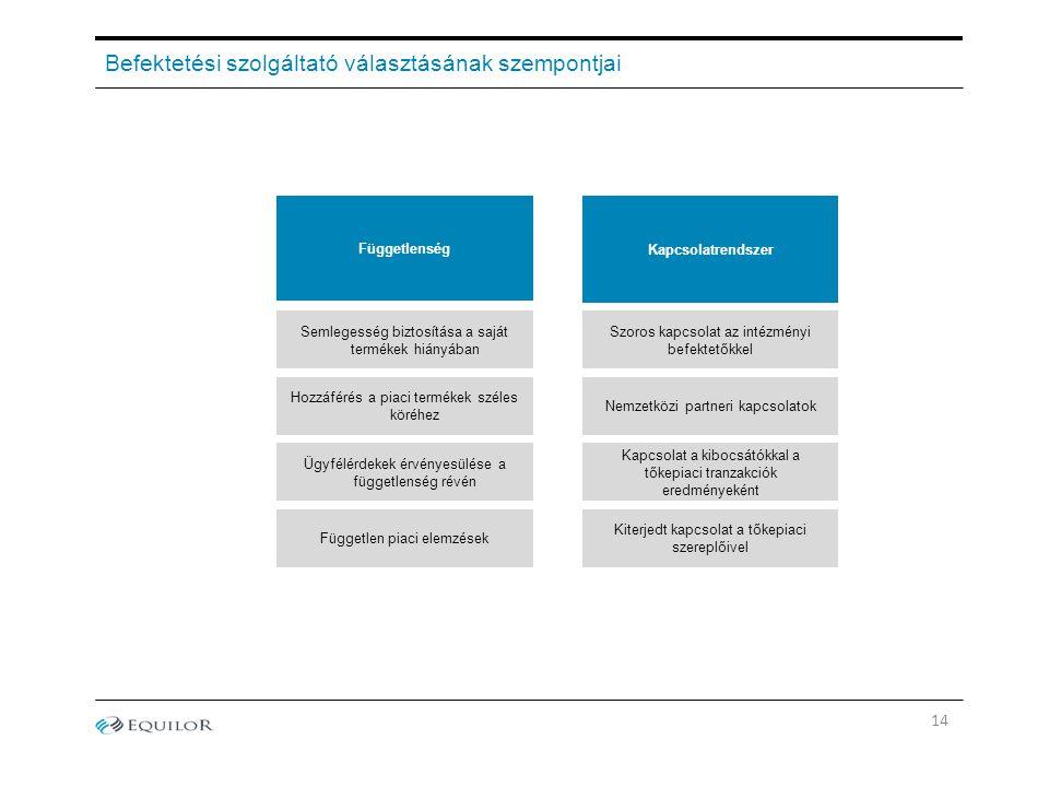 Befektetési szolgáltató választásának szempontjai Kapcsolatrendszer Függetlenség Semlegesség biztosítása a saját termékek hiányában Hozzáférés a piaci