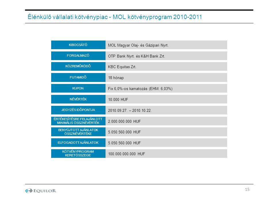 15 Élénkülő vállalati kötvénypiac - MOL kötvényprogram 2010-2011 2.000.000.000 HUF OTP Bank Nyrt. és K&H Bank Zrt. KUPON FUTAMIDŐ FORGALMAZÓ MOL Magya