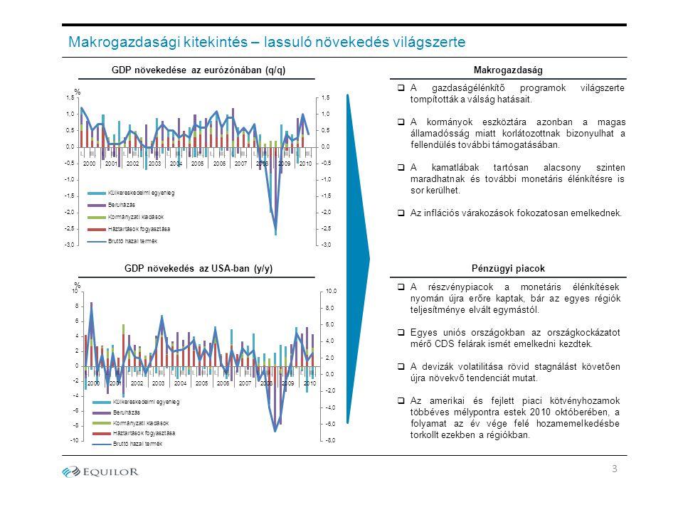 Makrogazdasági kitekintés – lassuló növekedés világszerte  A gazdaságélénkítő programok világszerte tompították a válság hatásait.  A kormányok eszk