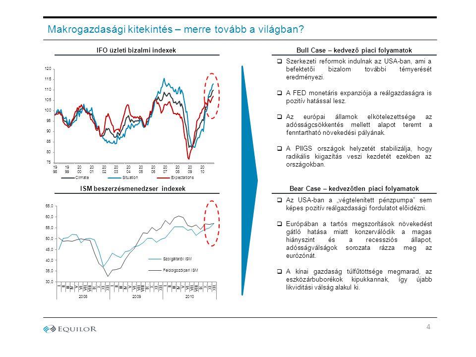 Makrogazdasági kitekintés – merre tovább a világban? Bull Case – kedvező piaci folyamatok Bear Case – kedvezőtlen piaci folyamatok IFO üzleti bizalmi