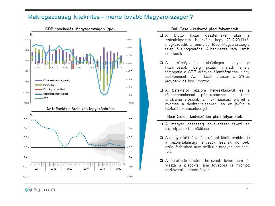 Makrogazdasági kitekintés – merre tovább Magyarországon? GDP növekedés Magyarországon (q/q)Bull Case – kedvező piaci folyamatok Az inflációs előrejelz