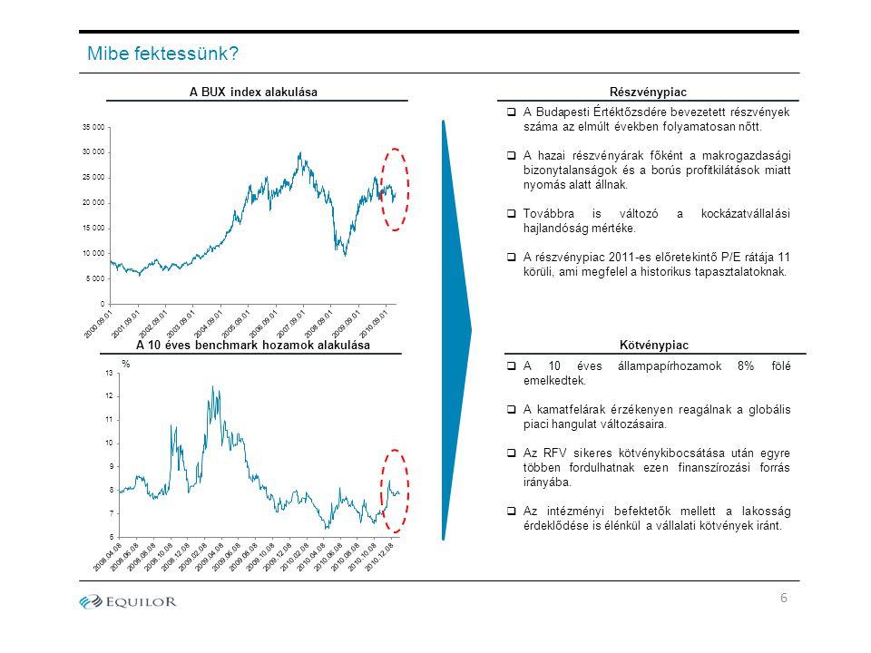 Mibe fektessünk? A BUX index alakulásaRészvénypiac A 10 éves benchmark hozamok alakulása  A Budapesti Értéktőzsdére bevezetett részvények száma az el