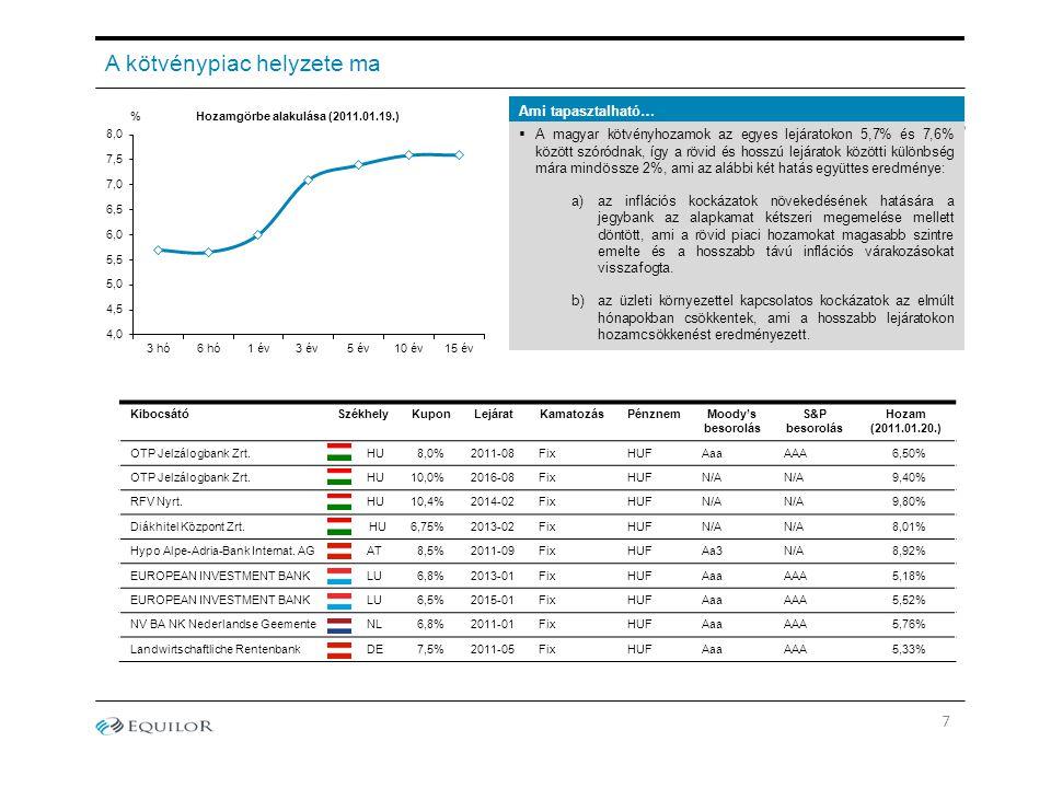 Ami tapasztalható… A kötvénypiac helyzete ma Hozamgörbe alakulása (2011.01.19.)%  A magyar kötvényhozamok az egyes lejáratokon 5,7% és 7,6% között szóródnak, így a rövid és hosszú lejáratok közötti különbség mára mindössze 2%, ami az alábbi két hatás együttes eredménye: a)az inflációs kockázatok növekedésének hatására a jegybank az alapkamat kétszeri megemelése mellett döntött, ami a rövid piaci hozamokat magasabb szintre emelte és a hosszabb távú inflációs várakozásokat visszafogta.