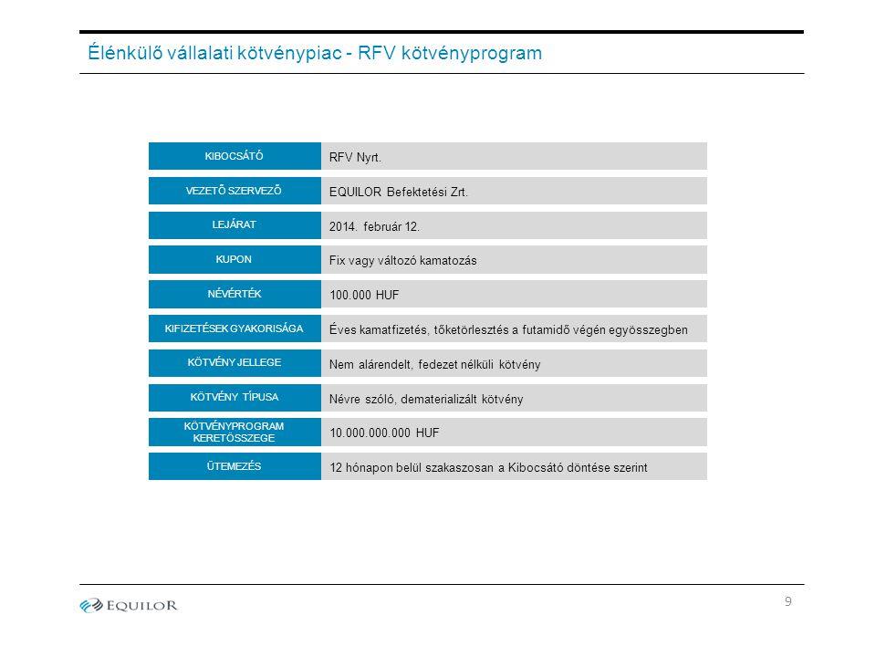 Élénkülő vállalati kötvénypiac - RFV kötvényprogram KUPON LEJÁRAT KIFIZETÉSEK GYAKORISÁGA VEZETŐ SZERVEZŐ RFV Nyrt.