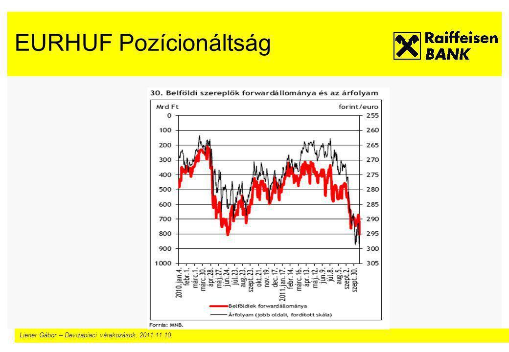 Liener Gábor – Devizapiaci várakozások, 2011.11.10. EURHUF Pozícionáltság