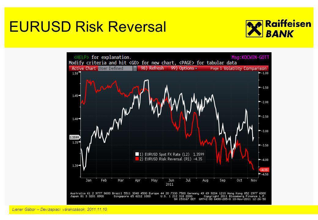 Liener Gábor – Devizapiaci várakozások, 2011.11.10. EURUSD Risk Reversal