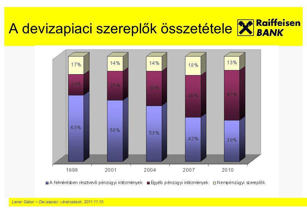 Liener Gábor – Devizapiaci várakozások, 2011.11.10. A devizapiaci szereplők összetétele