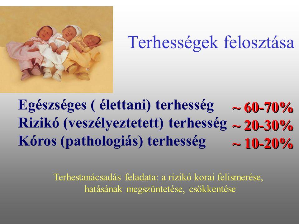Terhességek felosztása Egészséges ( élettani) terhesség Rizikó (veszélyeztetett) terhesség Kóros (pathologiás) terhesség ~ 60-70% ~ 20-30% ~ 10-20% Terhestanácsadás feladata: a rizikó korai felismerése, hatásának megszüntetése, csökkentése