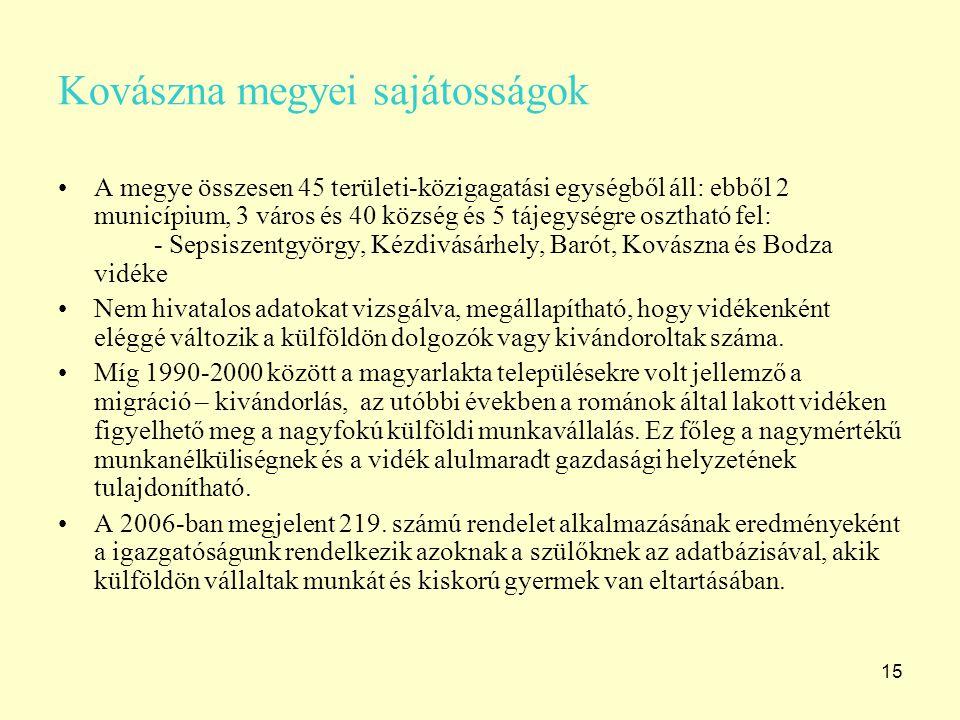 15 Kovászna megyei sajátosságok A megye összesen 45 területi-közigagatási egységből áll: ebből 2 municípium, 3 város és 40 község és 5 tájegységre osztható fel: - Sepsiszentgyörgy, Kézdivásárhely, Barót, Kovászna és Bodza vidéke Nem hivatalos adatokat vizsgálva, megállapítható, hogy vidékenként eléggé változik a külföldön dolgozók vagy kivándoroltak száma.