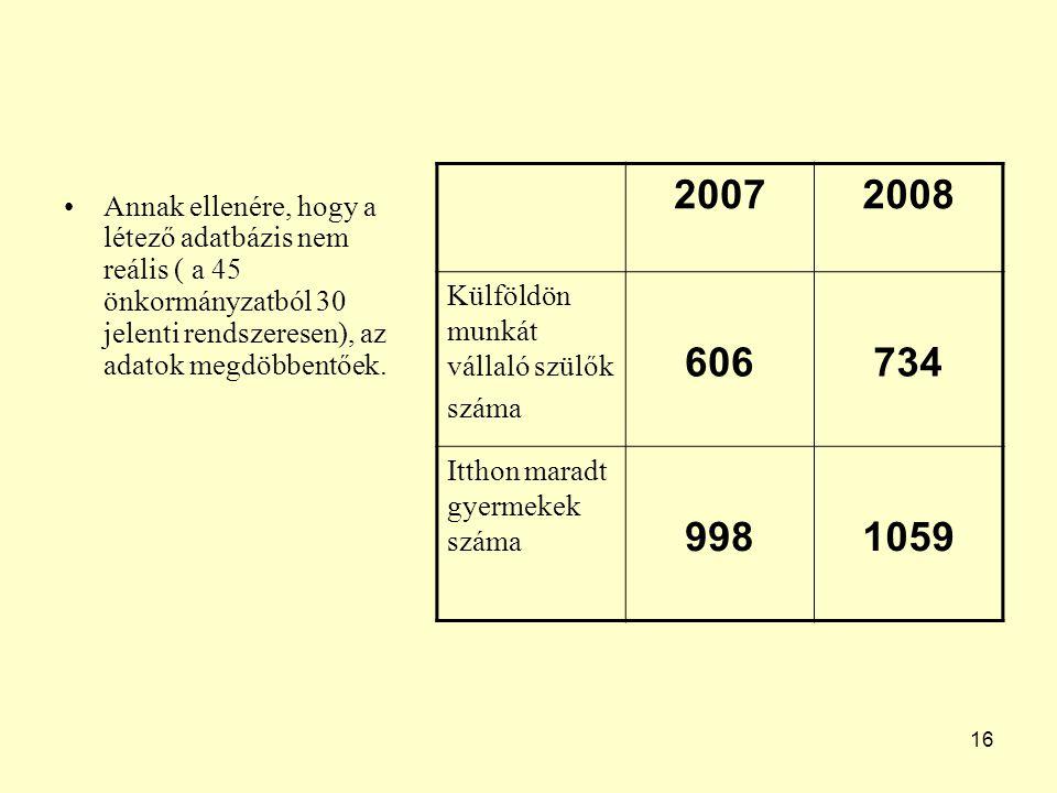 16 Annak ellenére, hogy a létező adatbázis nem reális ( a 45 önkormányzatból 30 jelenti rendszeresen), az adatok megdöbbentőek. 20072008 Külföldön mun