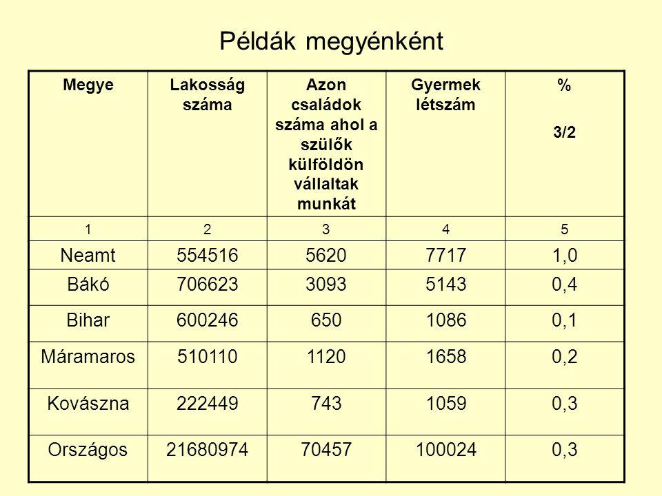 Példák megyénként MegyeLakosság száma Azon családok száma ahol a szülők külföldön vállaltak munkát Gyermek létszám % 3/2 12345 Neamt554516562077171,0