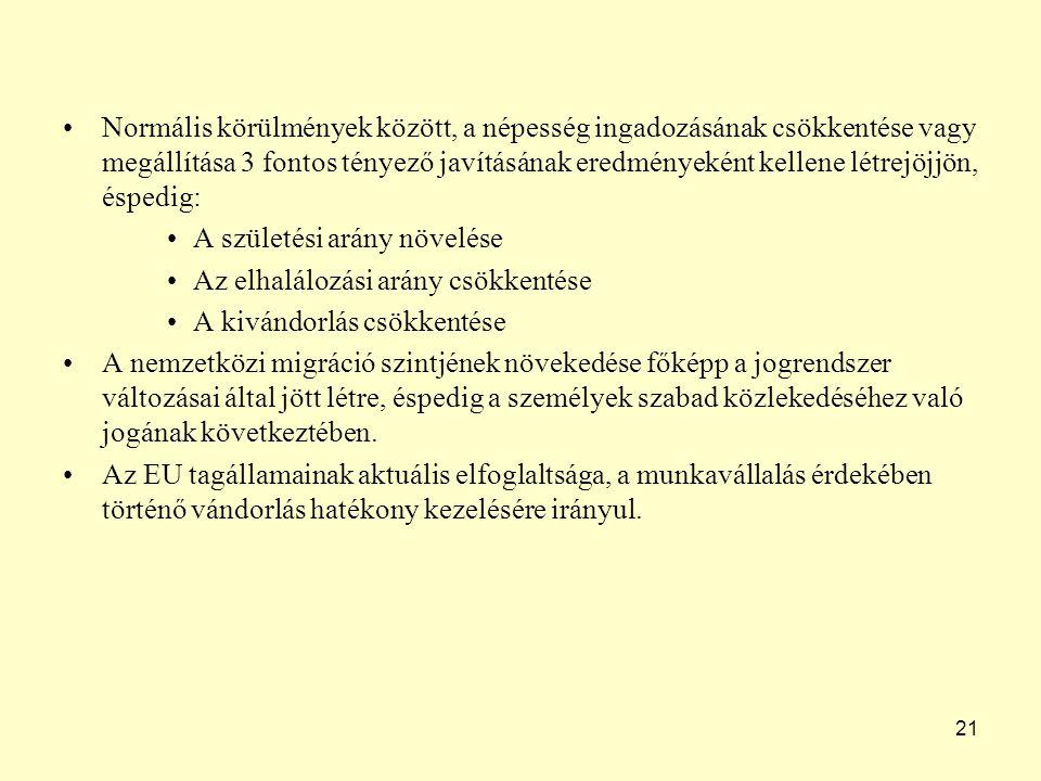 21 Normális körülmények között, a népesség ingadozásának csökkentése vagy megállítása 3 fontos tényező javításának eredményeként kellene létrejöjjön, éspedig: A születési arány növelése Az elhalálozási arány csökkentése A kivándorlás csökkentése A nemzetközi migráció szintjének növekedése főképp a jogrendszer változásai által jött létre, éspedig a személyek szabad közlekedéséhez való jogának következtében.