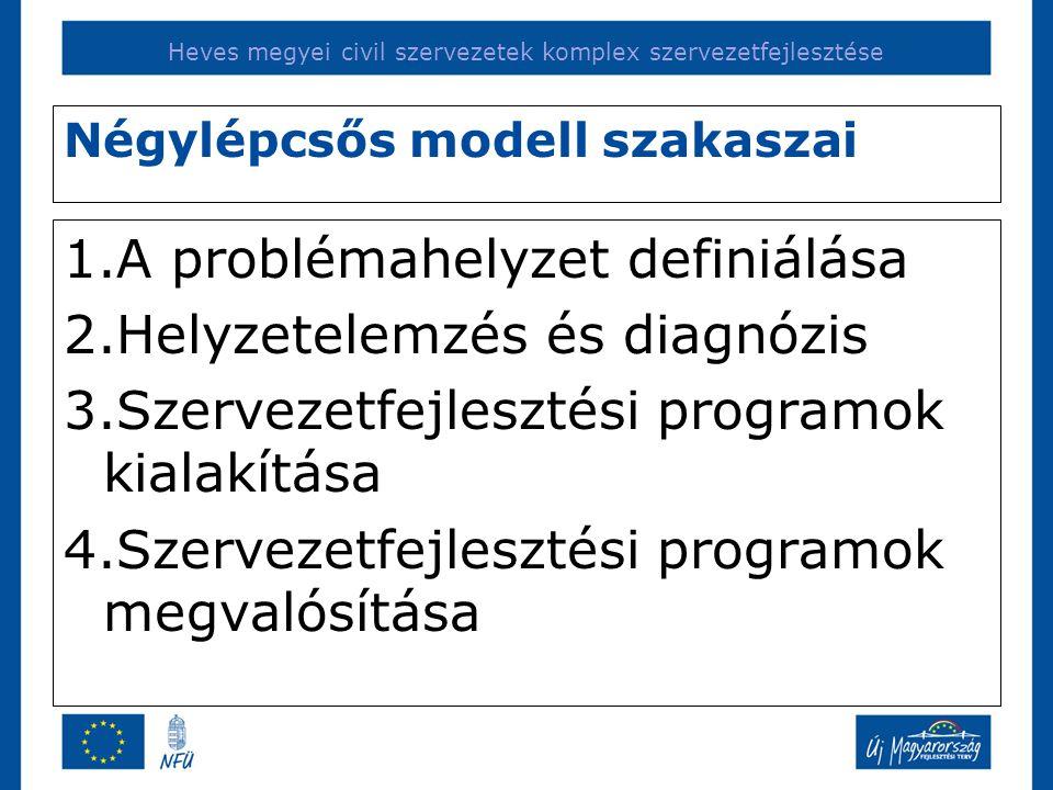 Heves megyei civil szervezetek komplex szervezetfejlesztése Négylépcsős modell szakaszai 1.A problémahelyzet definiálása 2.Helyzetelemzés és diagnózis 3.Szervezetfejlesztési programok kialakítása 4.Szervezetfejlesztési programok megvalósítása
