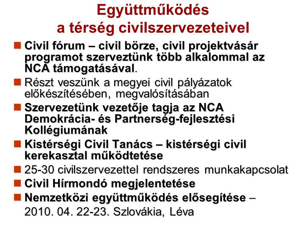 Együttműködés a térség civilszervezeteivel Civil fórum – civil börze, civil projektvásár programot szerveztünk több alkalommal az NCA támogatásával. C