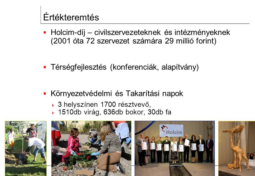 Értékteremtés  Holcim-díj – civilszervezeteknek és intézményeknek (2001 óta 72 szervezet számára 29 millió forint)  Térségfejlesztés (konferenciák, alapítvány)  Környezetvédelmi és Takarítási napok  3 helyszínen 1700 résztvevő,  1510db virág, 636db bokor, 30db fa