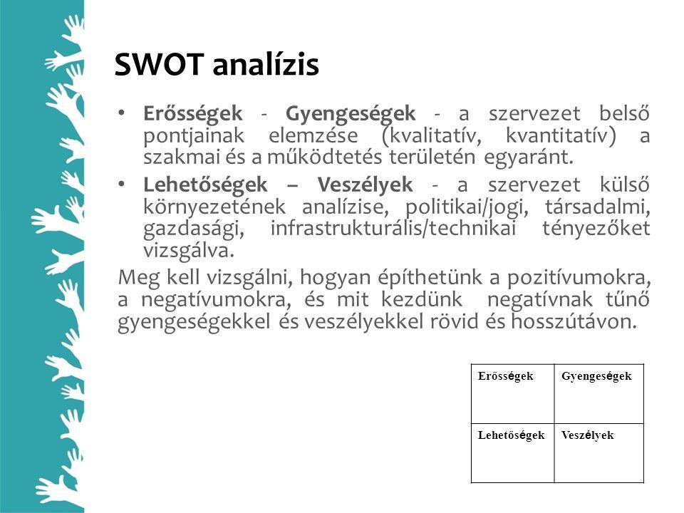 SWOT analízis Erősségek - Gyengeségek - a szervezet belső pontjainak elemzése (kvalitatív, kvantitatív) a szakmai és a működtetés területén egyaránt.