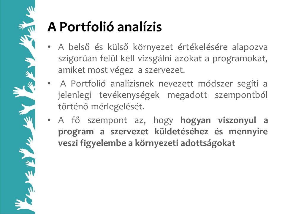 A Portfolió analízis A belső és külső környezet értékelésére alapozva szigorúan felül kell vizsgálni azokat a programokat, amiket most végez a szervez