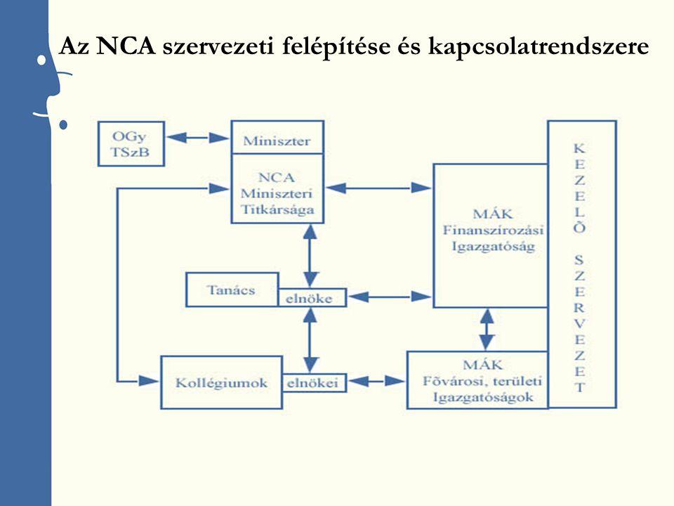 Az NCA szervezeti felépítése és kapcsolatrendszere