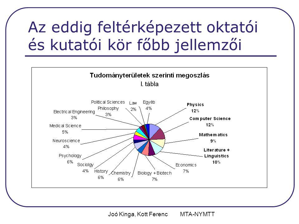 Joó Kinga, Kott Ferenc MTA-NYMTT Az eddig feltérképezett oktatói és kutatói kör főbb jellemzői