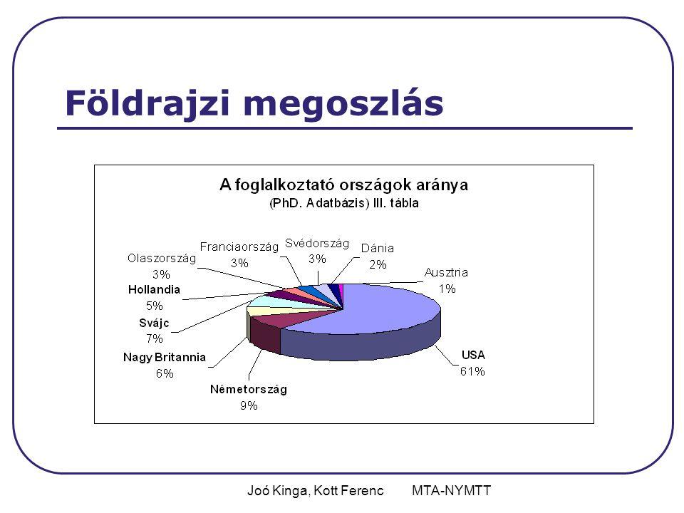 Joó Kinga, Kott Ferenc MTA-NYMTT Földrajzi megoszlás