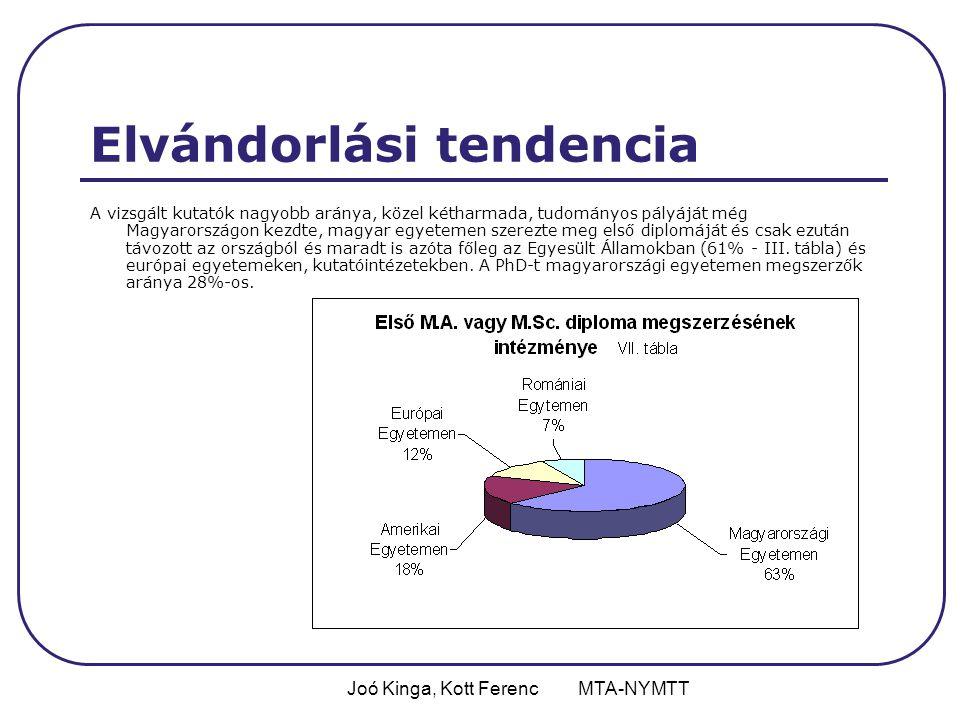 Joó Kinga, Kott Ferenc MTA-NYMTT Elvándorlási tendencia A vizsgált kutatók nagyobb aránya, közel kétharmada, tudományos pályáját még Magyarországon kezdte, magyar egyetemen szerezte meg első diplomáját és csak ezután távozott az országból és maradt is azóta főleg az Egyesült Államokban (61% - III.