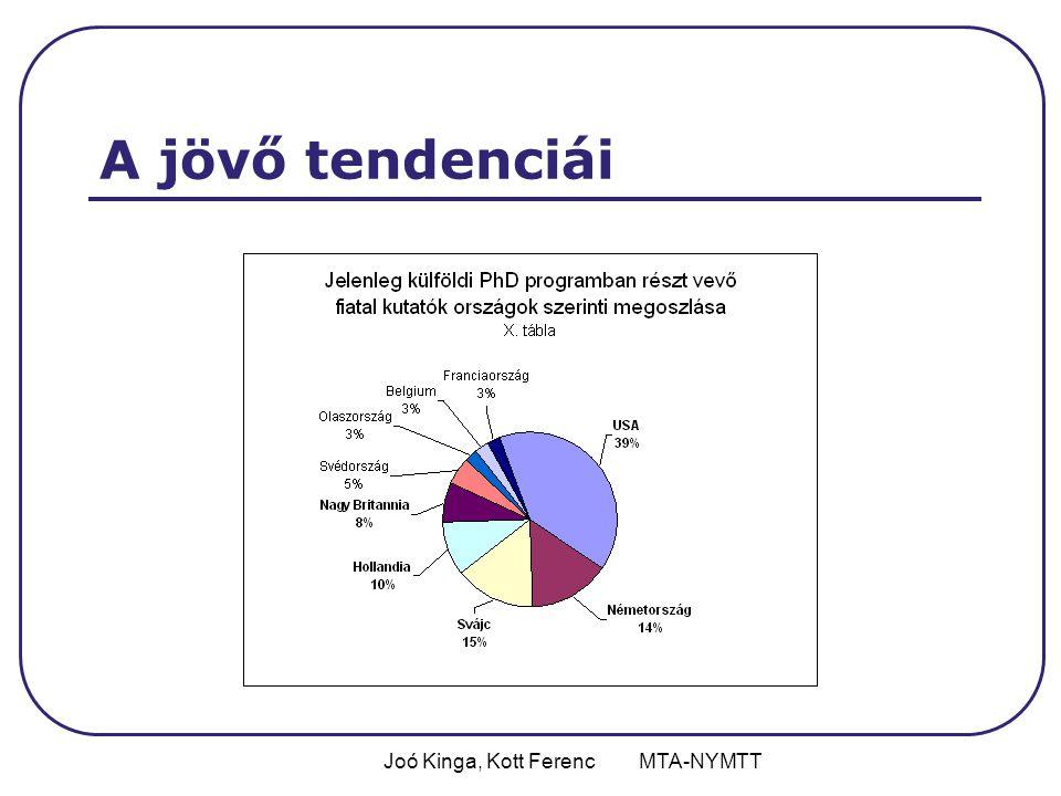 Joó Kinga, Kott Ferenc MTA-NYMTT A jövő tendenciái