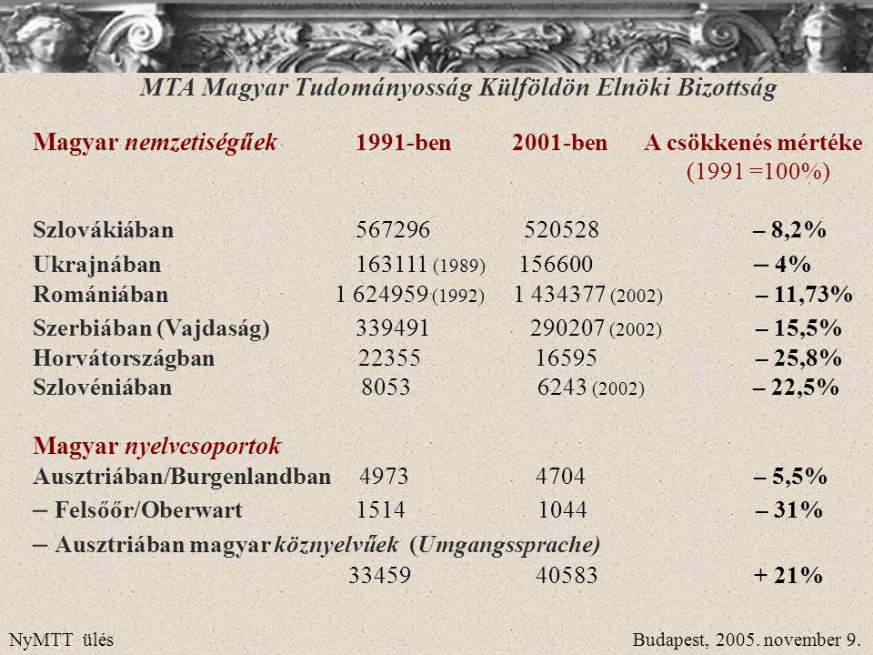 Magyar nemzetiségűek 1991-ben 2001-benA csökkenés mértéke (1991 =100%) Szlovákiában 567296 520528 – 8,2% Ukrajnában 163111 (1989) 156600 – 4% Romániáb