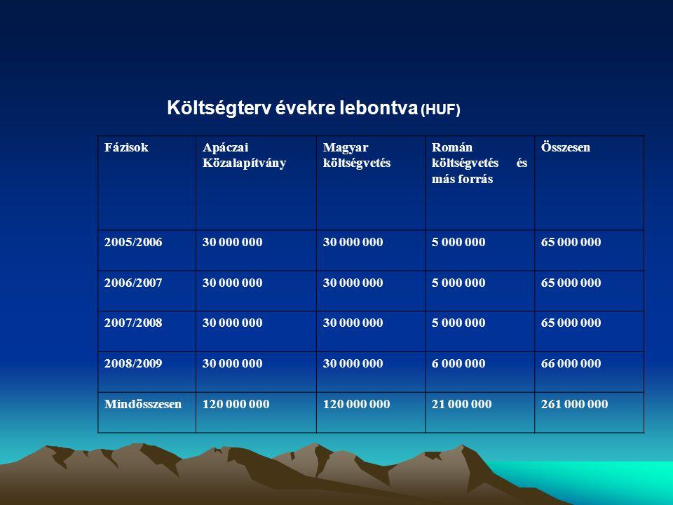 FázisokApáczai Közalapítvány Magyar költségvetés Román költségvetés és más forrás Összesen 2005/200630 000 000 5 000 00065 000 000 2006/200730 000 000 5 000 00065 000 000 2007/200830 000 000 5 000 00065 000 000 2008/200930 000 000 6 000 00066 000 000 Mindösszesen120 000 000 21 000 000261 000 000 Költségterv évekre lebontva (HUF)