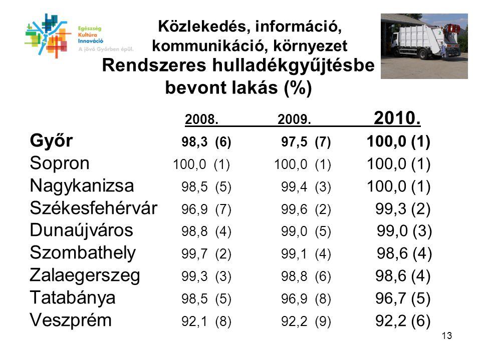 13 2008. 2009. 2010.