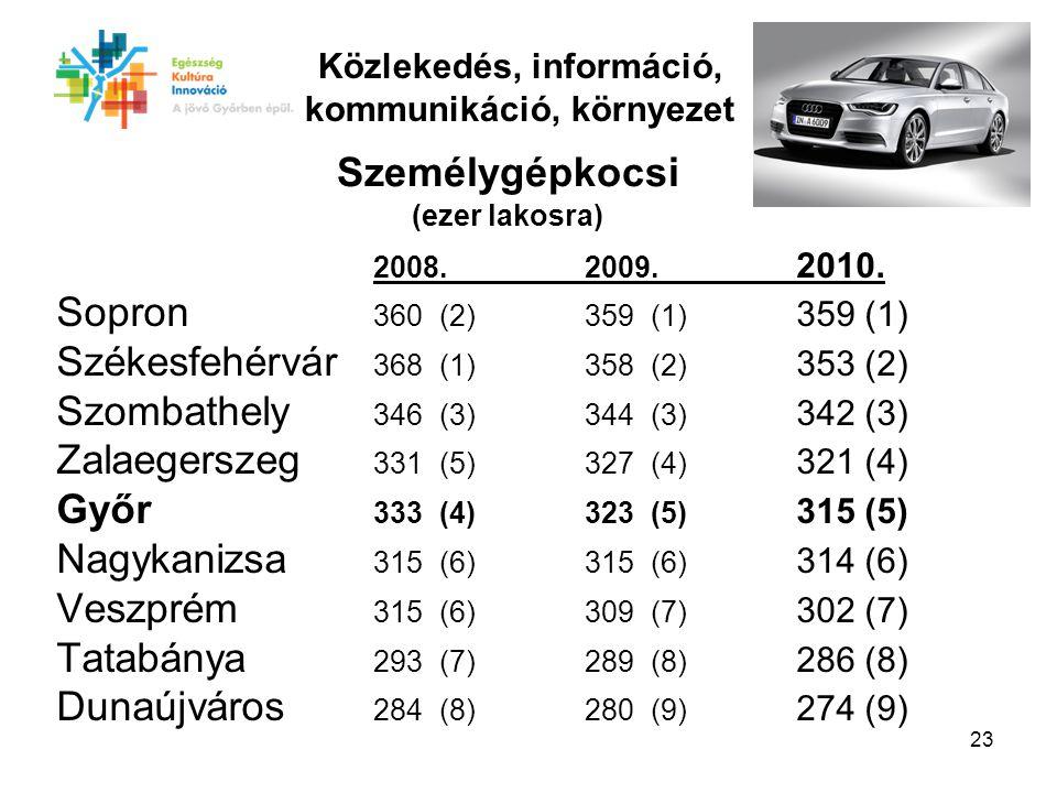 23 2008. 2009. 2010.