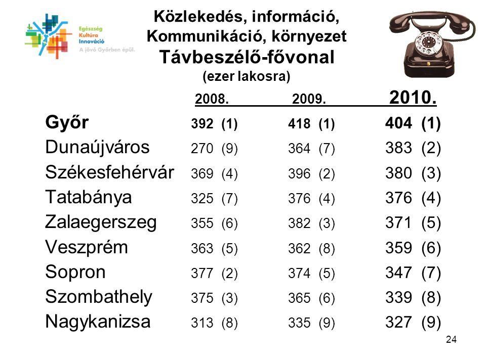24 Közlekedés, információ, Kommunikáció, környezet Távbeszélő-fővonal (ezer lakosra) 2008.