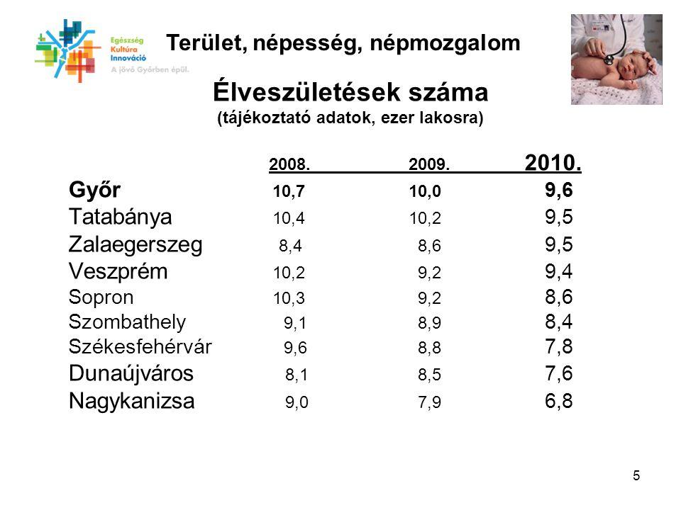 5 Élveszületések száma (tájékoztató adatok, ezer lakosra) 2008.