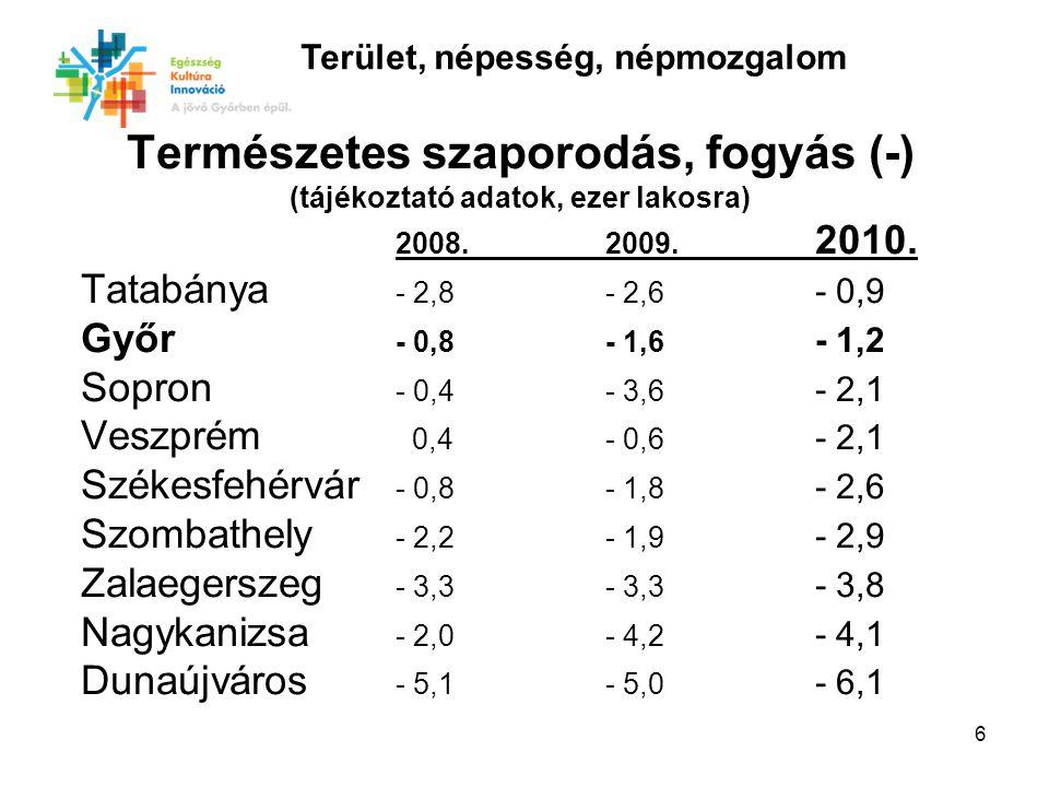 6 Természetes szaporodás, fogyás (-) (tájékoztató adatok, ezer lakosra) 2008.