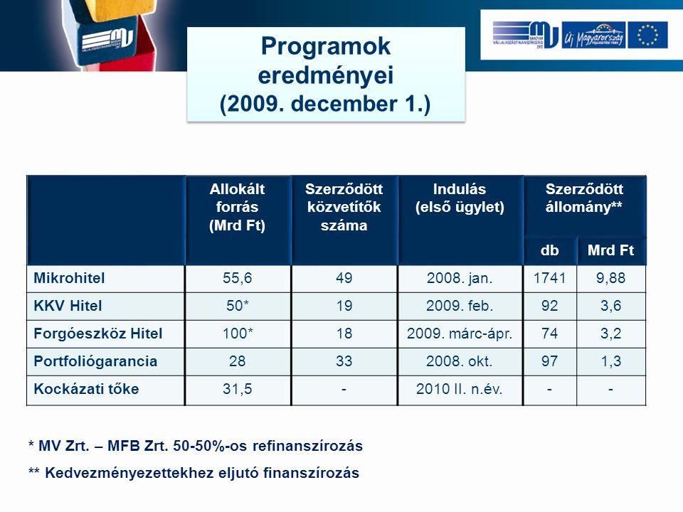 Programok eredményei (2009. december 1.) Programok eredményei (2009.