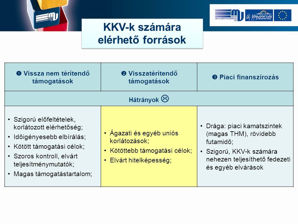 Hátrányok  Szigorú előfeltételek, korlátozott elérhetőség; Időigényesebb elbírálás; Kötött támogatási célok; Szoros kontroll, elvárt teljesítménymutatók; Magas támogatástartalom; Ágazati és egyéb uniós korlátozások; Kötöttebb támogatási célok; Elvárt hitelképesség; Drága: piaci kamatszintek (magas THM), rövidebb futamidő; Szigorú, KKV-k számára nehezen teljesíthető fedezeti és egyéb elvárások  Vissza nem térítendő támogatások  Visszatérítendő támogatások  Piaci finanszírozás KKV-k számára elérhető források