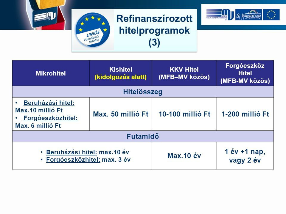 Refinanszírozott hitelprogramok (3) Refinanszírozott hitelprogramok (3) Mikrohitel Kishitel (kidolgozás alatt) KKV Hitel (MFB–MV közös) Forgóeszköz Hitel (MFB-MV közös) Hitelösszeg Beruházási hitel: Max.10 millió Ft Forgóeszközhitel: Max.
